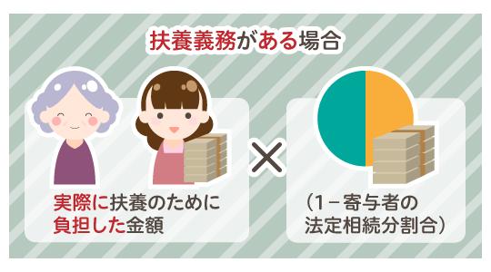 実際に扶養のために負担した金額×(1-寄与者の法定相続分割合)