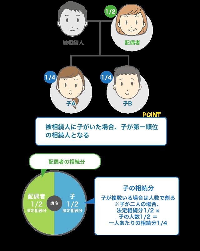 相続人が配偶者・子2人の場合は子一人当たり4分の1の相続分となる