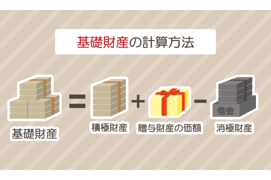 基礎財産=積極財産+贈与財産の価額―消極財産