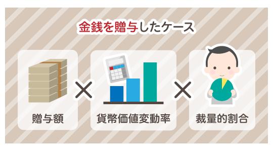 贈与額×貨幣価値変動率×裁量的割合
